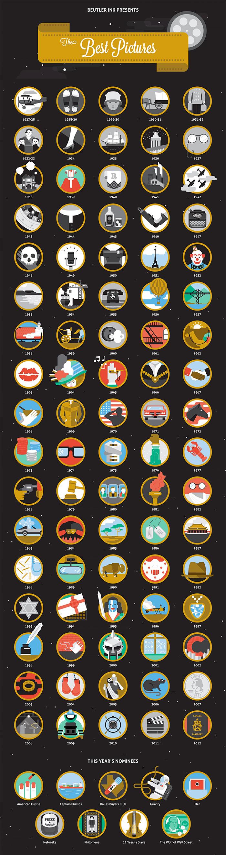 Poster Iconográfico dos vencedores do Oscar