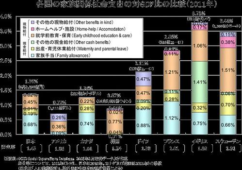 各国の家族関係社会支出の対GDP比の比較(2011年)