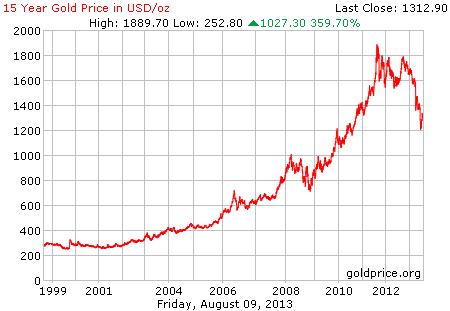 Gambar grafik chart pergerakan harga emas dunia 15 tahun terakhir per 09 Agustus 2013