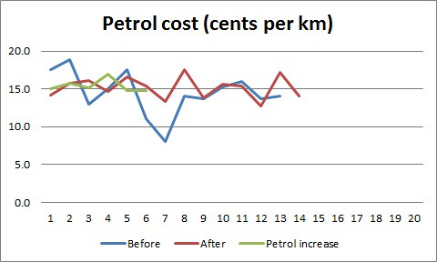 Petrol cost 7Feb14