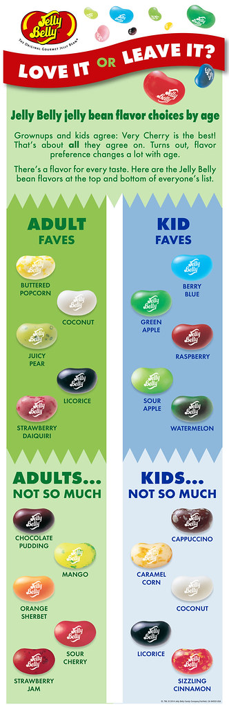 Love it or Leave it: Grownups & Kids Favorite Flavors