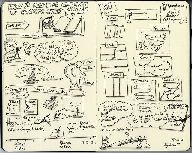 Sketchnotes How to organise space in graphic notes