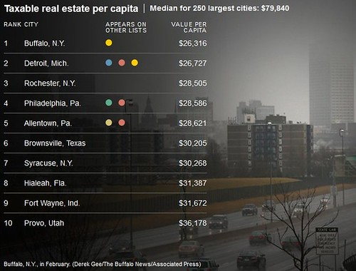 Ten lowest per capita taxable real estate, out of 250 largest US cities