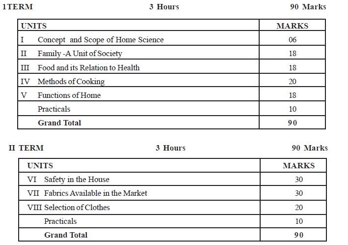 CBSE Class IX Marking Scheme 2014 Home Science