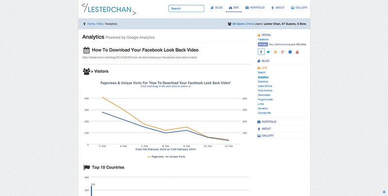 lesterchan.net Page Analytics