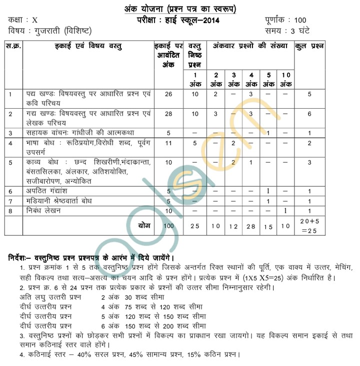 MP Board Blue Print of Class X Gujarati Question Paper 2014