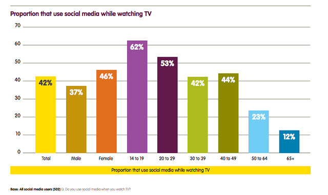 Proportion that use social media while watching TV