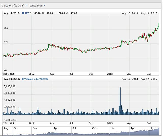 PSE Charts3