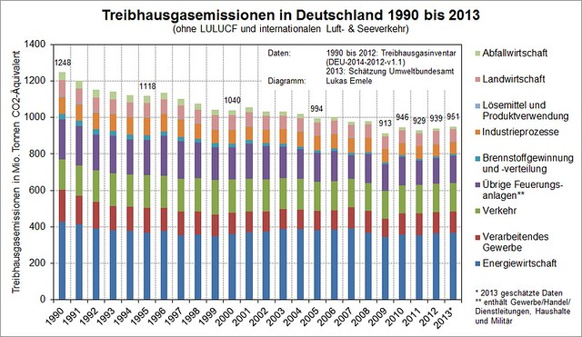 Treibhausgasemissionen in Deutschland 1990 bis 2013