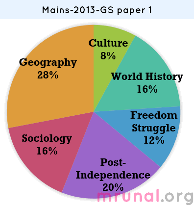 UPSC-Mains-General-Studies-GS-Paper1