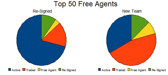 Top Contracts
