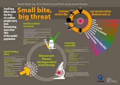 IFPMA Vector Borne Diseases Infographic