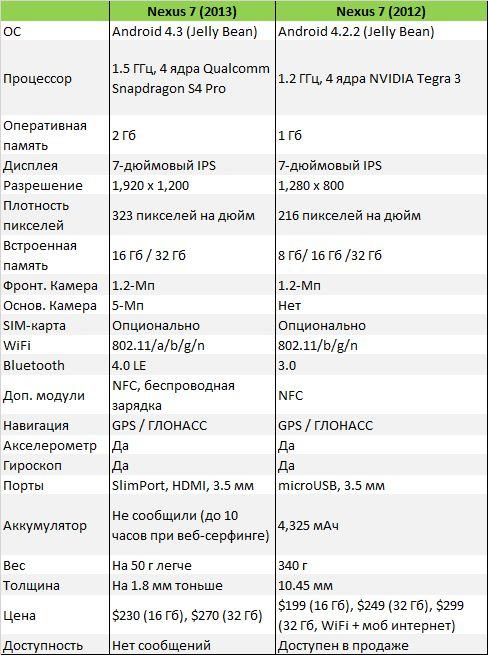 Сравнение Nexus 7 2013 и 2012