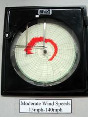 compass(0.0), gauge(0.0), measuring instrument(1.0), circle(1.0),