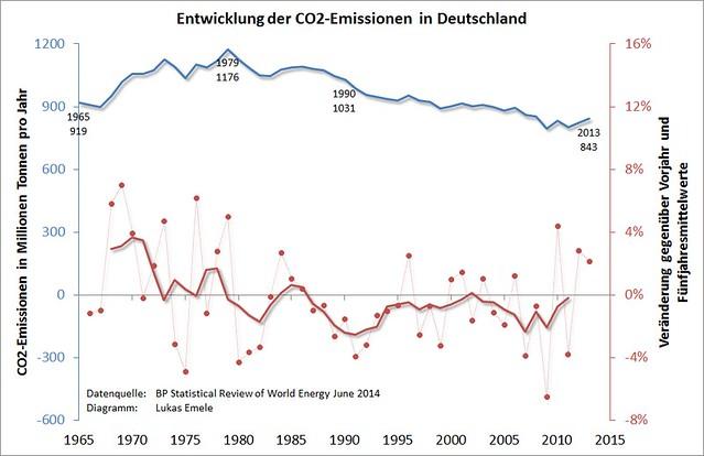 Das Diagramm zeigt die Entwicklung der CO2-Emissionen in Deutschland zwischen 1965 und 2013. In blau sind die absoluten Emissionen dargestellt mit einem Maximum im Jahr 1979. Die dünn gestrichelte rote Linie und die roten Punkte stellen die relativen Veränderungen jeweils gegenüber dem Vorjahr dar. Da aber Energieverbräuche und damit CO2-Emissionen von der Witterung im jeweiligen Jahr abhängen, stellt die dicke rote Linie den gleitenden Fünfjahresmittelwert der Veränderungen dar, um so Witterungseffekte zumindest teilweise auszugleichen.