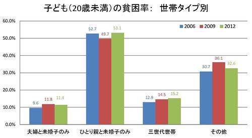 子ども(20歳未満)の貧困率: 世帯タイプ別