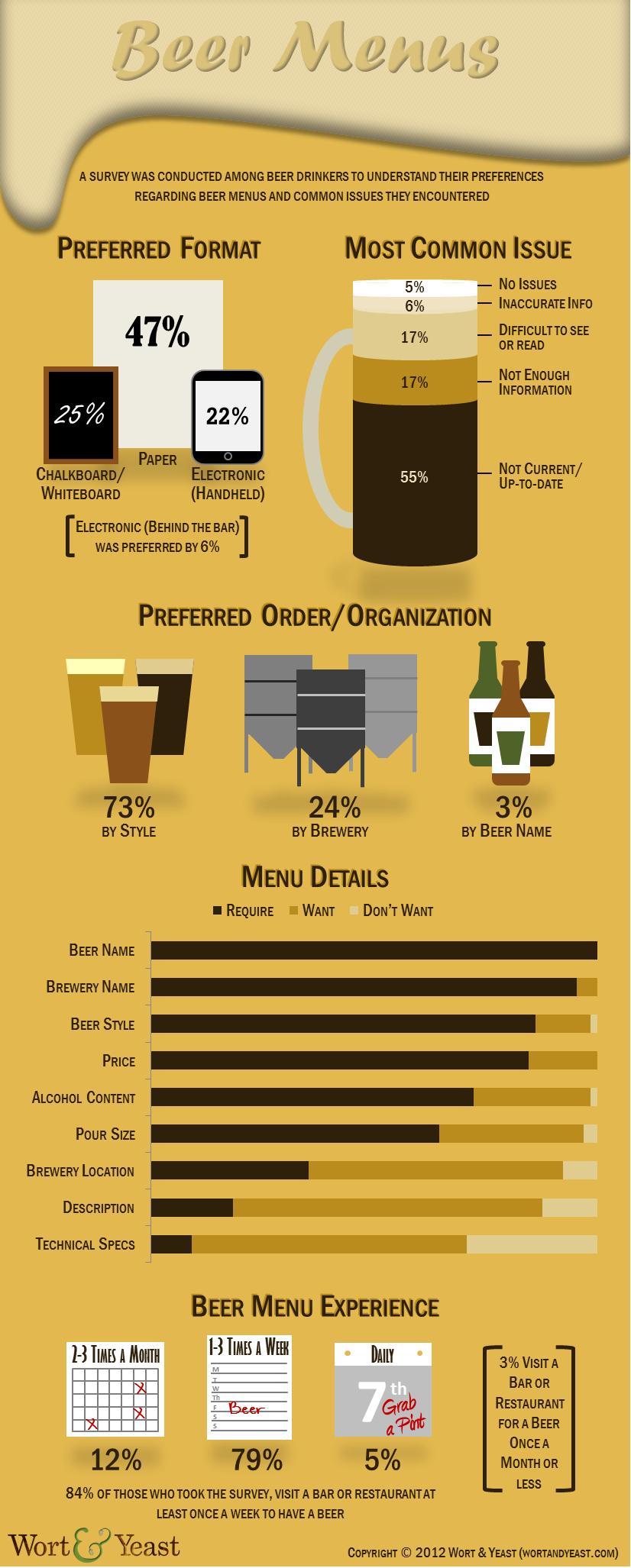 beer-menus