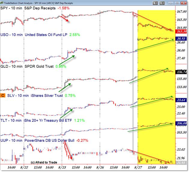 Intermarket Analysis ETF Exchange Traded Funds GLD USO SPY UUP SLV