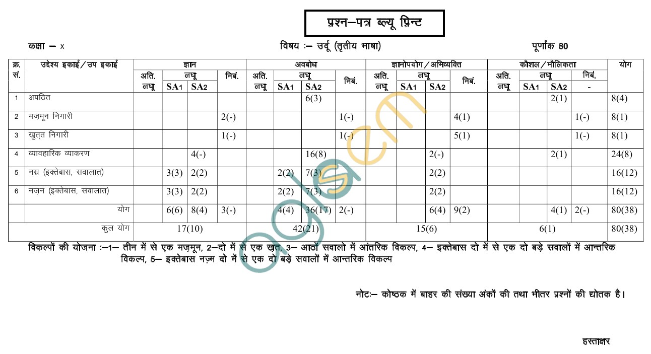 Rajasthan Board Class 10 Urdu T. L. Paper Scheme and Blue Print
