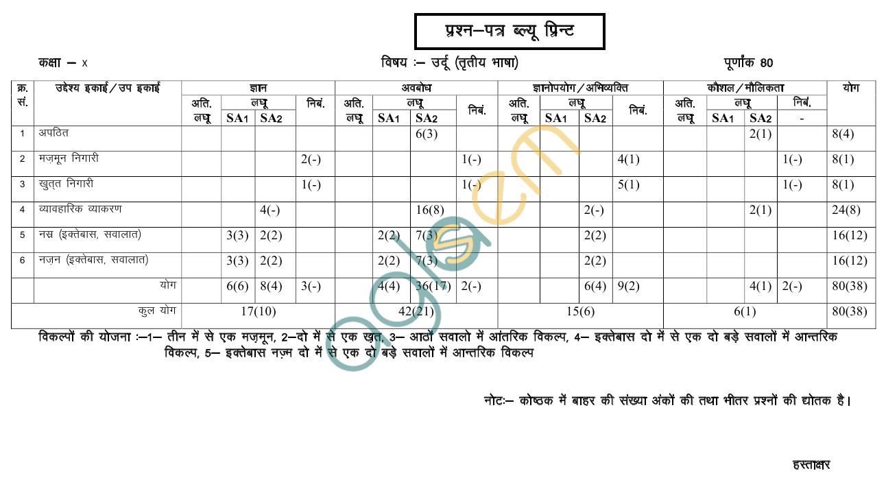 Rajasthan Board Class 10Urdu T. L.Paper Scheme and Blue Print