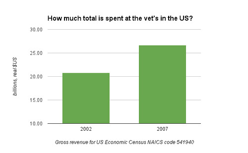How much total is spent at the vet's in the US?