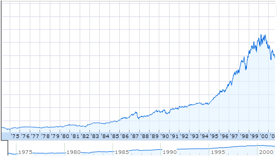 S&P500 1980s Bull Market