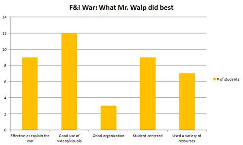 FIWar Walpbest