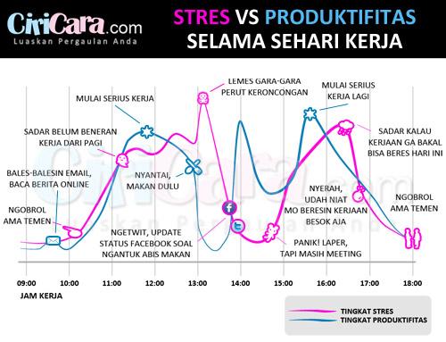 CiriCara-Infografis-Stres-vs-Produktifitas-Selama-Sehari-Kerja