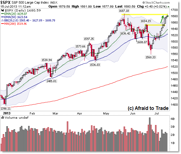 SP500 Daily Chart Trend Bull Market Resistance All Time High