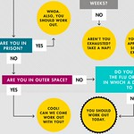 Should you work out?