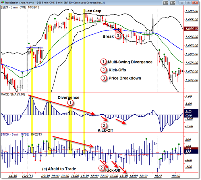 ES Futures @ES SP500 S&P 500 SP mini trading tactics lessons rounded reversal divergences breakdown intraday trading