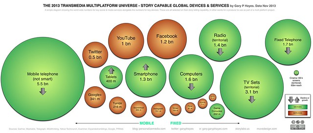 Reach - Global Platform & Service Numbers Nov 2013