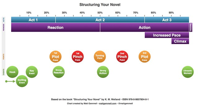 Structuring Your Novel chart