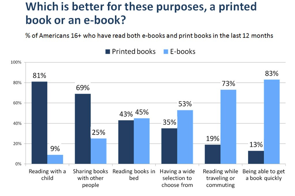 The Rise of E-Reading (PewResearch Center, April 4, 2012)