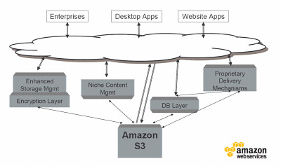 Amazon S3 Strategy