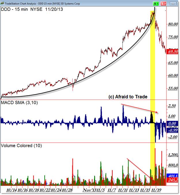 DDD 3d 15 min intraday chart parablic arc trendline pattern negative volume divergence negative momentum divergence