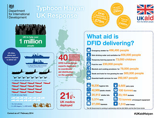 Infographic: UK aid for Typhoon Haiyan, 3 months on