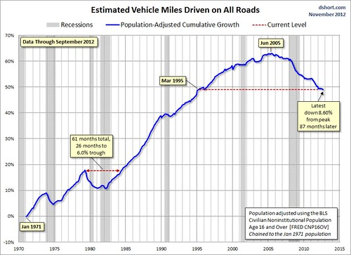 Peak Car (graph by Doug Short, Business Insider)