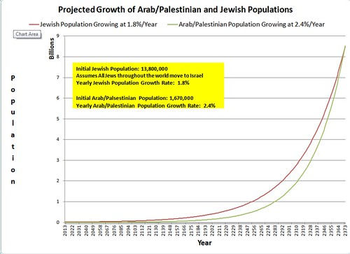 Projected growth of Arab and Jewish Populations revised