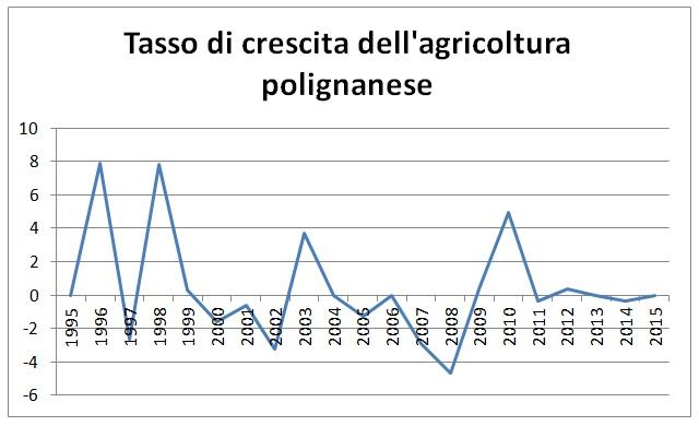 economia polignano grafico 3
