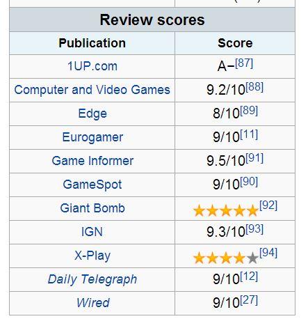Arkham-Asylum-Review-Scores