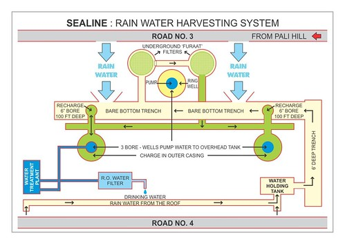 SeaLine Water Harvesting System