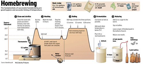 homebrewing-info