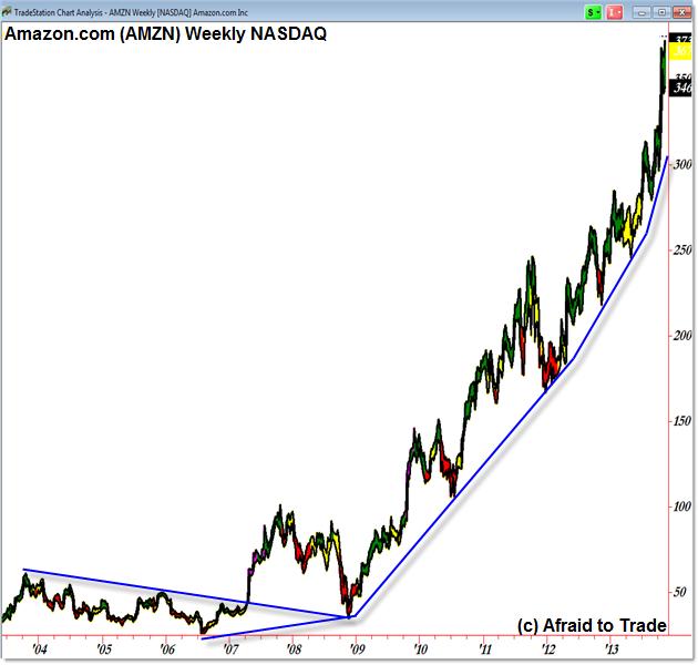Amazon AMZN Amazon.com Amazon stock price weekly chart bull market trend extended parabolic arc angular momentum