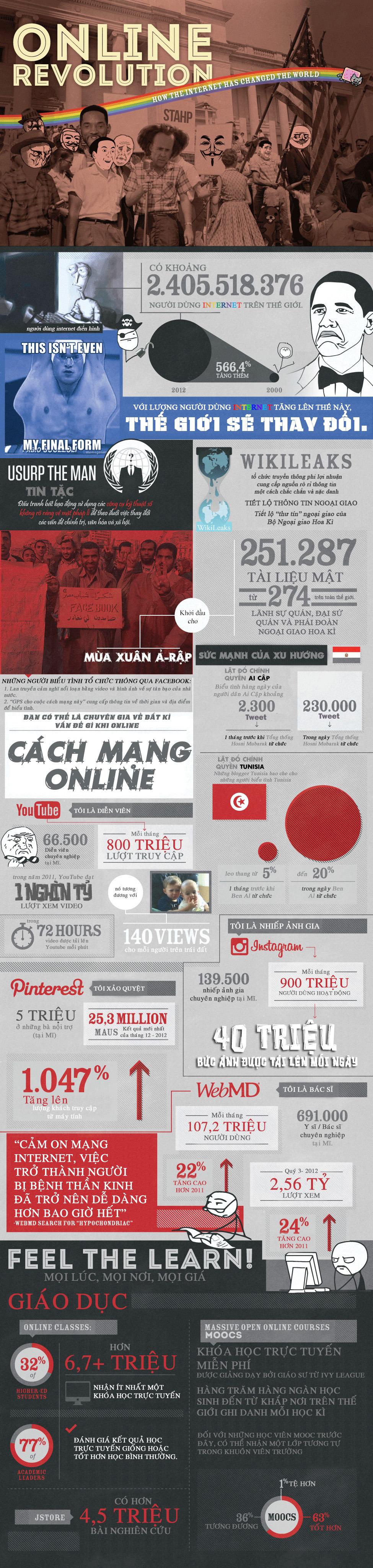 Infographic - Internet đã thay đổi cuộc sống chúng ta như thế nào?