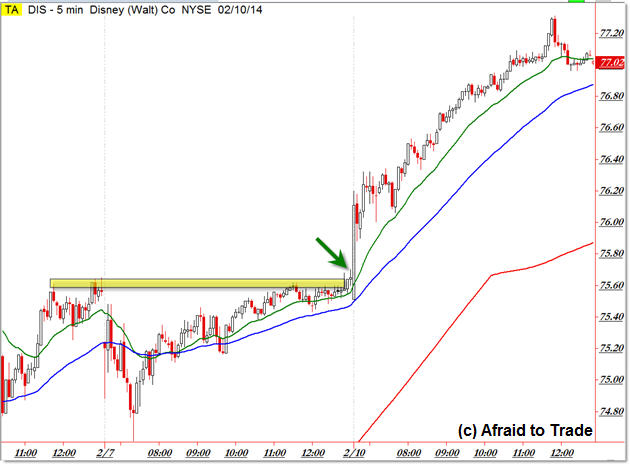 DIS Disney Stock Strong Intraday Trend Day Trading