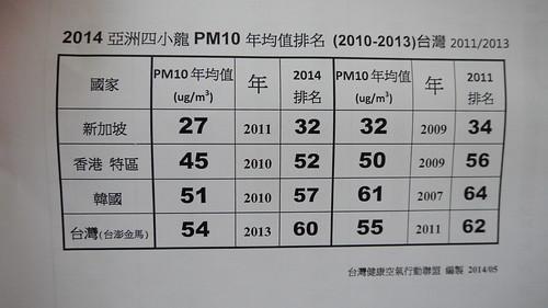 亞洲四小龍PM10排名比較