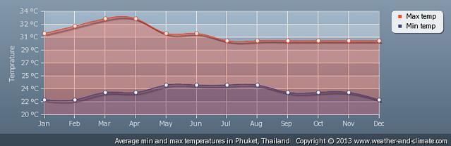Phuket temperatura
