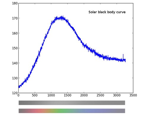Solar black body curve