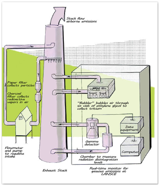 Diagram of air quality monitors within an exhaust stack. Nuclear facilities have three additional air sampling systems.